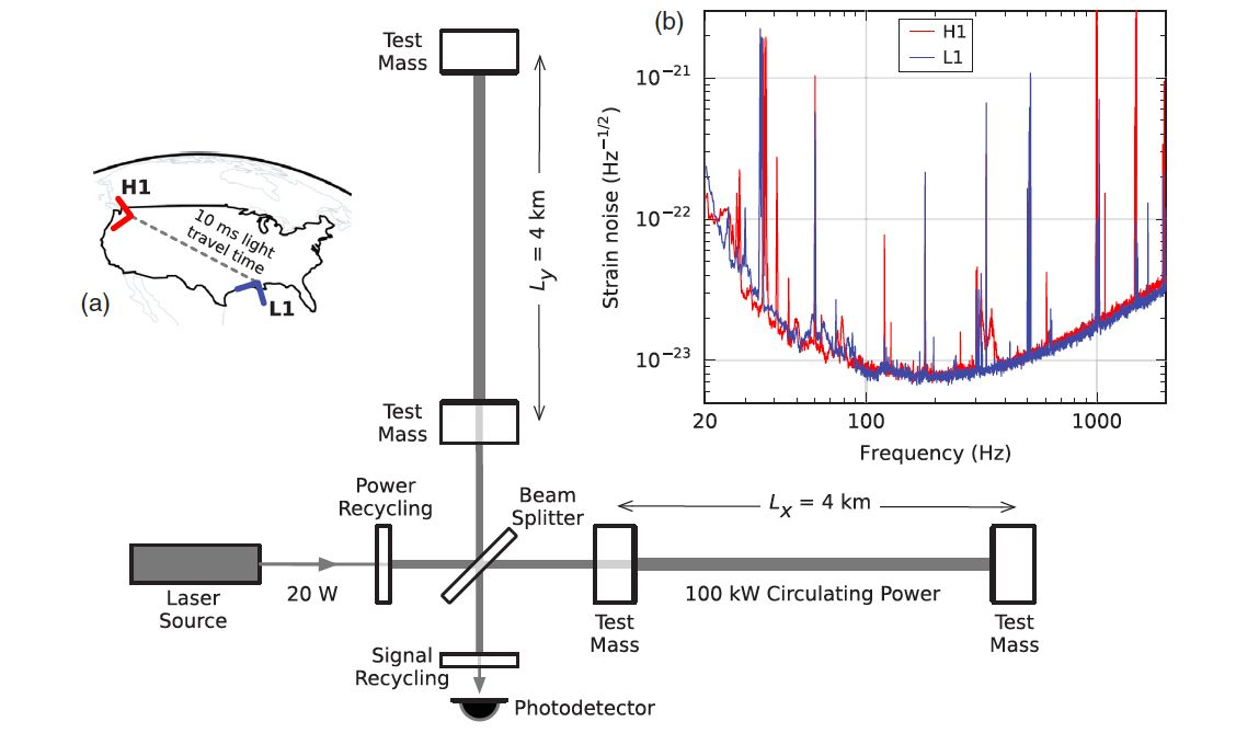 Los dos detectores de Advanced LIGO (H1 y L1) en EEUU, y un esquema de cómo es el interferómetro, con sus dos brazos.