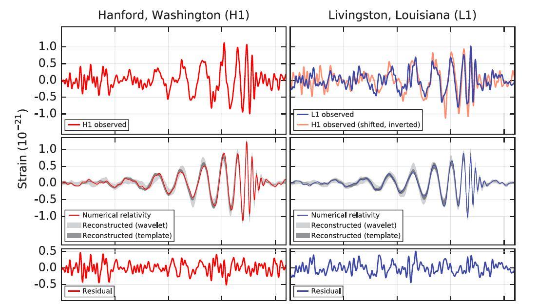 Señales detectadas por los dos instrumentos de Advanced LIGO. Se muestra tanto las señales como las predicciones de la Relatividad General.
