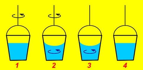 Etapas sucesivas del experimento del balde de Newton