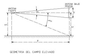 Geometría del campo elevado