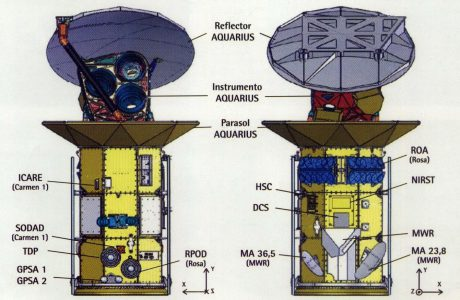 Ubicación de los instrumentos en el satélite