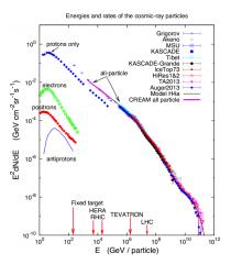 Fig3: Espectro de rayos cósmicos